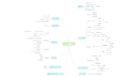Mind Map: 防災安全㈱ 井上成昭