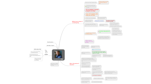 Mind Map: Barry MacDonald