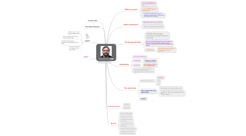 Mind Map: Matt Giammarino