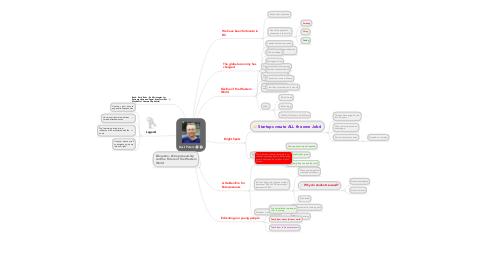 Mind Map: Basil Peters