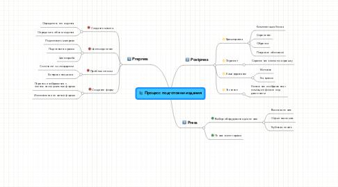 Mind Map: Процесс подготовки издания