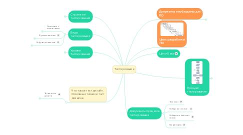 Mind Map: Тестирование