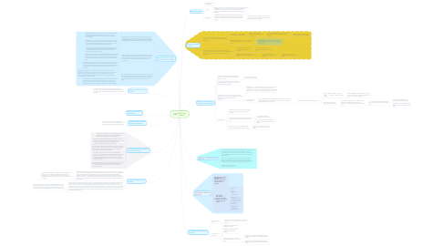 Mind Map: AS Business Studies