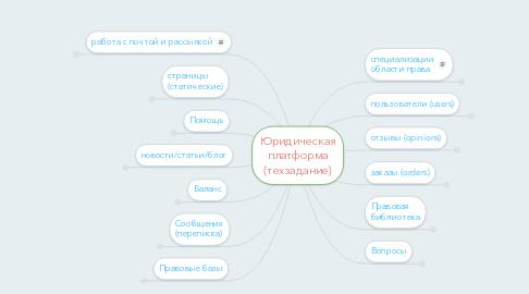 Mind Map: Юридическая платформа (техзадание)