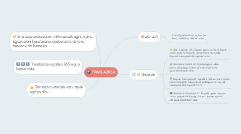 Mind Map: TRASLAZIOA