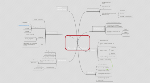 Mind Map: Roteiro de site (Checklist)