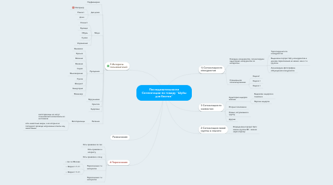 """Mind Map: Последовательности Сегментации по товару """"Шубы для Енотов"""""""