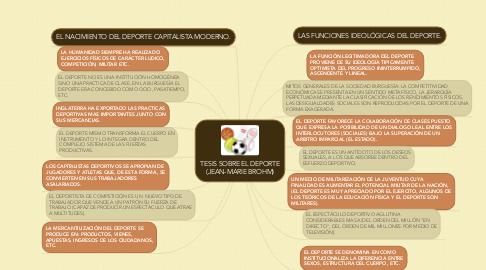 Mind Map: TESIS SOBRE EL DEPORTE (JEAN-MARIE BROHM)