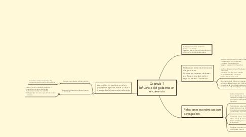 Mind Map: Capítulo 7 Influencia del gobierno en el comercio