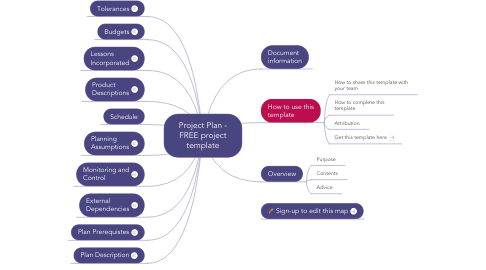 Mind Map: Project Plan - FREE project template