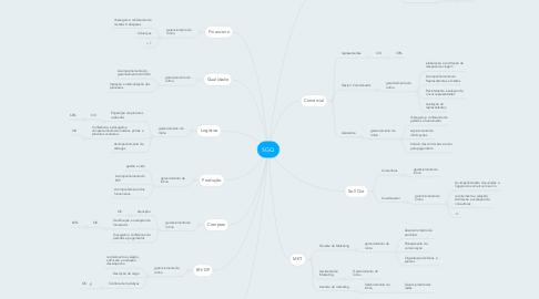 Mind Map: SGQ