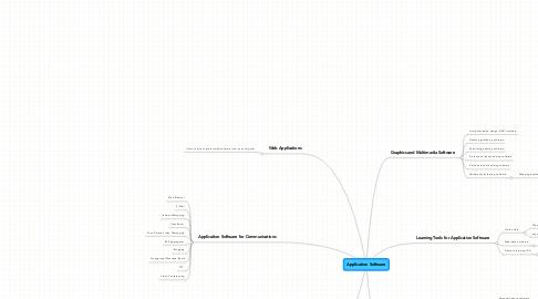 Mind Map: Application Software