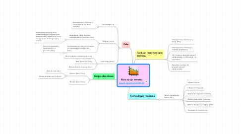 Mind Map: Koncepcja serwisuwww.xgamecenter.pl