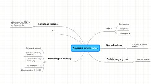 Mind Map: Koncepcja serwisu www...