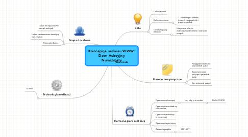 Mind Map: Koncepcja serwisu WWW: Dom Aukcyjny Numizmaty