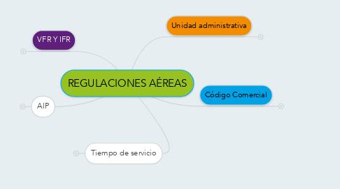 Mind Map: REGULACIONES AÉREAS