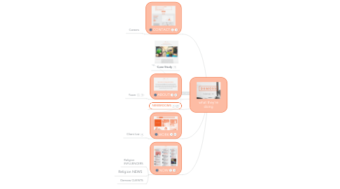 Mind Map: what they're doing
