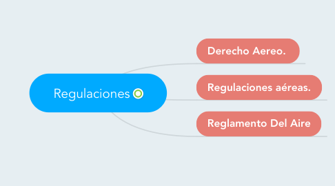 Mind Map: Regulaciones