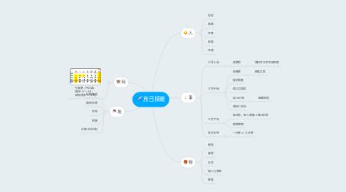 Mind Map: 旅日探親