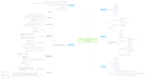 Mind Map: Offer 3_Capacity Scheduling _SIPOC analysis