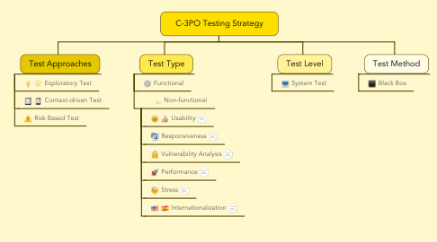 Mind Map: C-3PO Testing Strategy