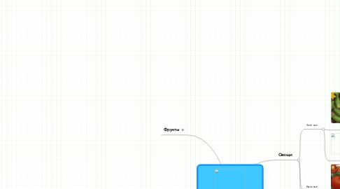 Mind Map: Здоровое питание