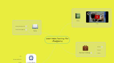 Mind Map: แผนการสอน Teaching Plan เรื่องผู้สูงอายุ