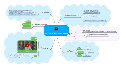 Mind Map: จริยธรรมและจรรยาบรรณวิชาชีพ