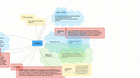 Mind Map: conceptos de probabilidades