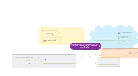 Mind Map: แนวทางการดูแลผู้คลอดที่ได้รับยา ออกซิโตซิน
