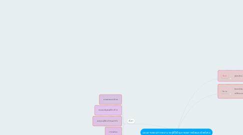 Mind Map: แผนการสอนการพยาบาลผู้ที่มีปัญหาสุขภาพจิตและจิตสังคม