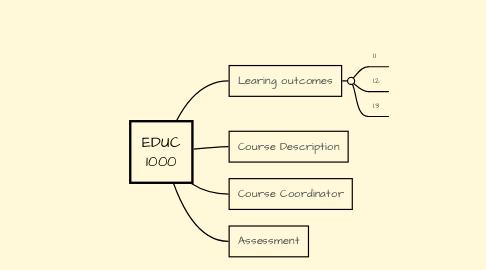 Mind Map: EDUC1000