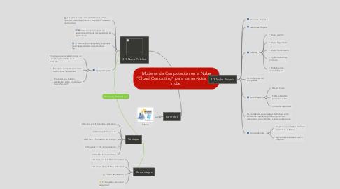 """Mind Map: Modelos de Computación en la Nube """"Cloud Computing"""" para los servicios en la nube"""