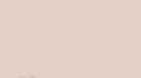 Mind Map: Sosiaalialan ryhmän suunnittelu ja ohjaus