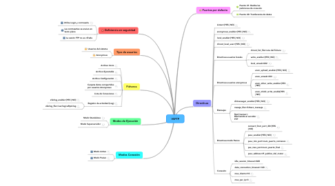 Mind Map: VSFTP