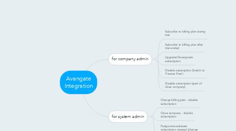 Mind Map: Avangate Integration
