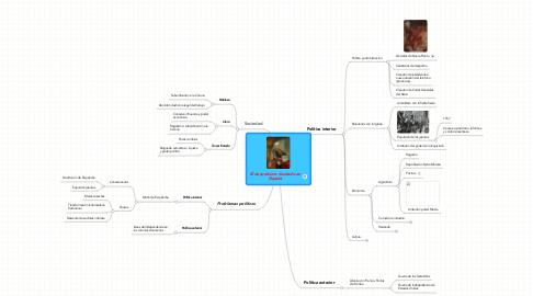 Mind Map: El despotismo ilustrado enEspaña