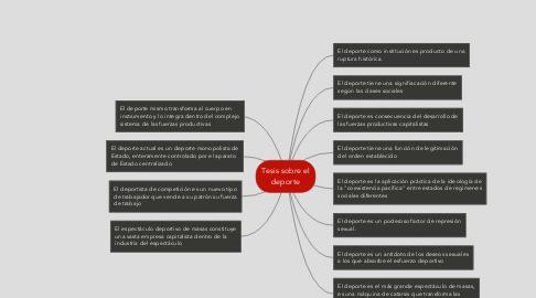 Mind Map: Tesis sobre el deporte