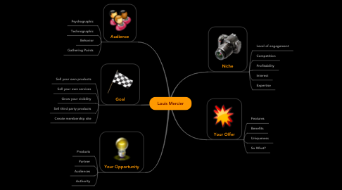 Mind Map: Louis Mercier