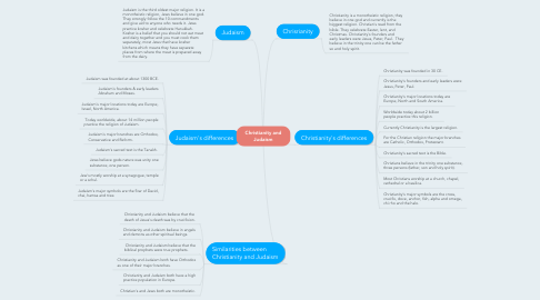 Mind Map: Christianity and Judaism
