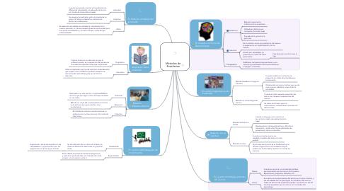 Mind Map: Métodos de Enseñanza