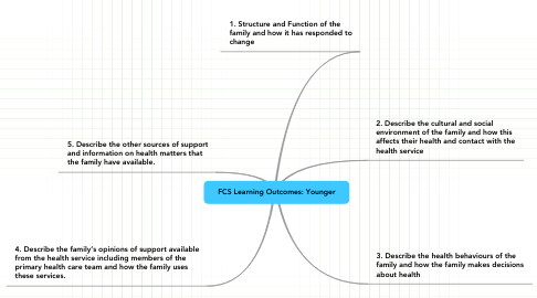 Mind Map: FCS Learning Outcomes: Younger