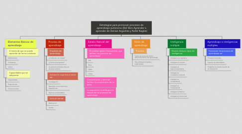 Mind Map: Estrategias para promover procesos de aprendizaje autónomo (Del libro Aprender a aprender de Denise Argüelles y Nofal Nagles)