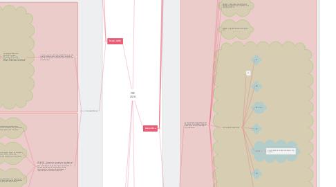 Mind Map: PRF 2018