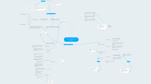 Mind Map: Waves: Light and Optic Systems
