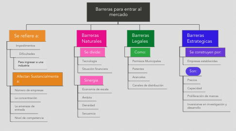 Mind Map: Barreras para entrar al mercado