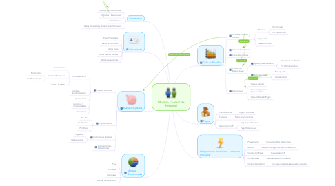 Mind Map: Modulo Control de Personal