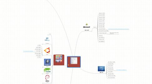 Mind Map: Versiones de los Sistemas Operativos