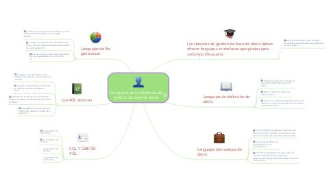Mind Map: Lenguajes de los Sistemas de gestión de base de datos