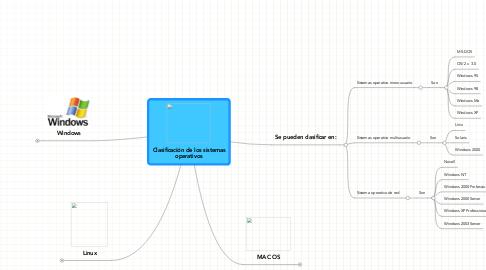 Mind Map: Clasificación de los sistemasoperativos